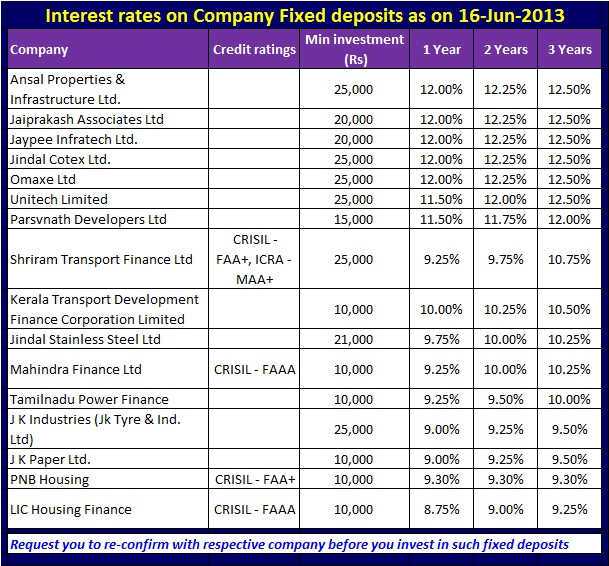 Latest interest rates on company fixed deposit schemes