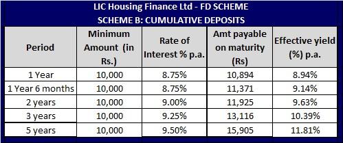 LIC HFL-FD Scheme (Cumultive Scheme)