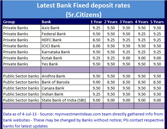 Sr citizens-Latest Bank Interest FD rates in India (Jul-2013)-Comparison chart