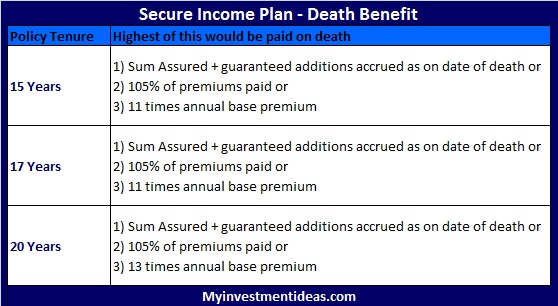 Bharti Axa Life Secure Income Plan-Death-benefit