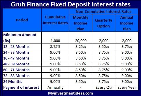 Gruh Finance FD Scheme-Can we invest