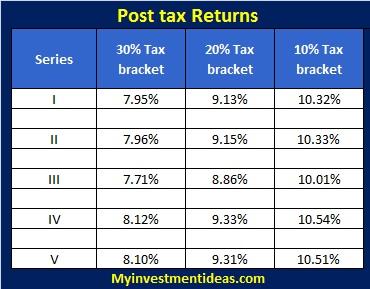 SREI Infrastructure Finance NCD-Interest chart-Post tax returns