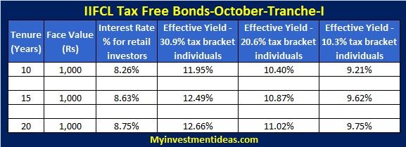 IIFCL Tax Free Bonds-October-2013 Tranche-I