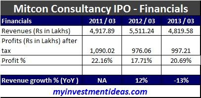 Mitcon Consultancy IPO - Financials