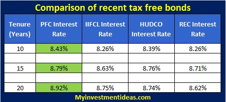 How to compare two investment options