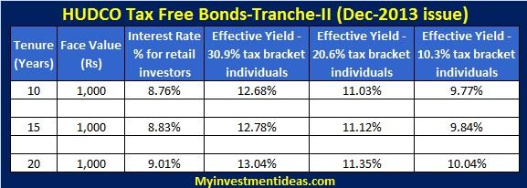 HUDCO Tax free bonds Dec-13,Jan-14 (Tranche-II)