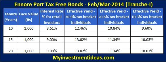 Ennore Port Tax Free Bonds 2013-14-Interest rates; Ennore Port Limited Tax Free Bonds of 2013-2014