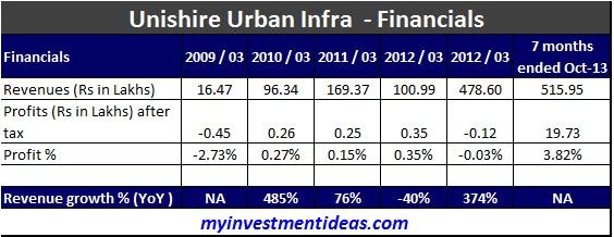 Unishare Urban Infra IPO-Feb-2014; Unishire Urban IPO; Unishire IPO