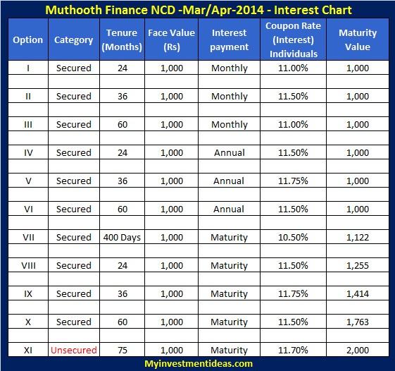 Muthoot Finance NCD of Mar,Apr-2014-Interest Chart