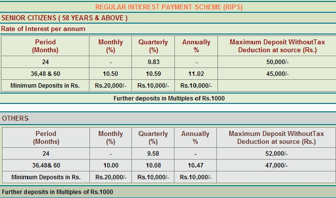 TN Power Finance FD Scheme-RIPS-Interest rates