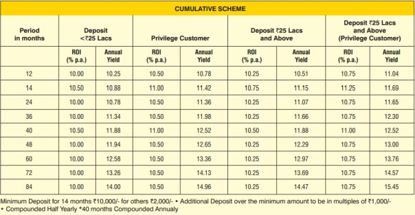 DHFL Aashray Deposit Plus-Interest rate-Cumulative