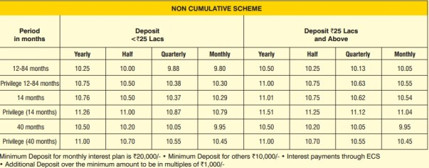 DHFL Aashray Deposit Plus-Interest rate-Non-Cumulative