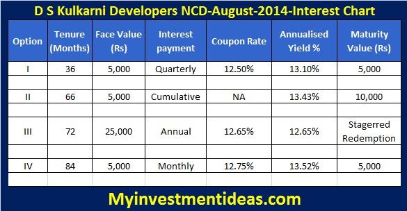 DS Kulkarni Developers Secured NCD-Aug-14-Interest Chart