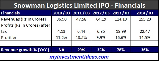 Snowman Logistics Limited IPO-Financials