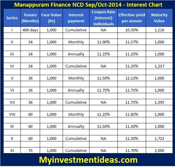 Manappuram Finance NCD-Sep-Oct-2014-Interest chart