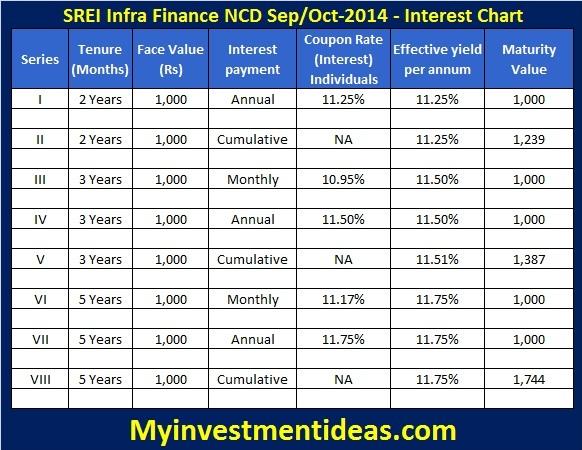 SREI Infra NCD-Sep,Oct-2014-Interest chart-U