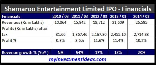 Shemaroo Entertainment IPO Financials