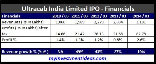 Ultracab India IPO-Financials