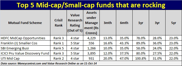 Best Midcap,small cap mutual funds