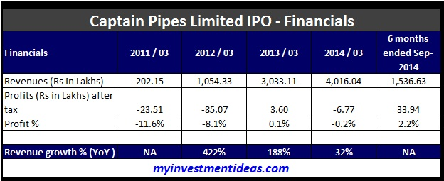 Captain Pipes Limited IPO Financials