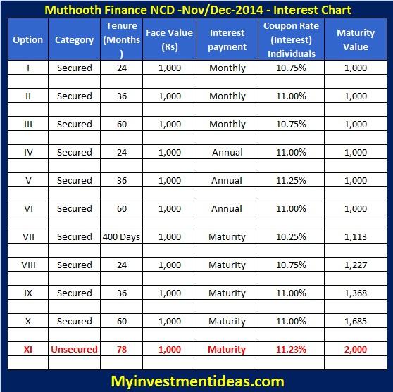 Muthoot Finance NCD Nov-Dec-2014