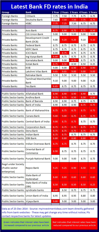 Latest Bank FD Interest Rates for Dec-2014