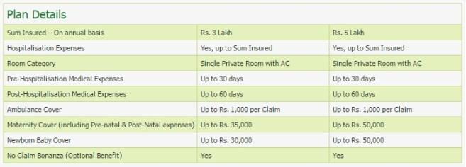 Religare Joy Health Insurance-Plan Details