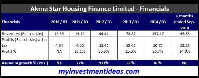 Akma Star Housing Finance IPO Financials