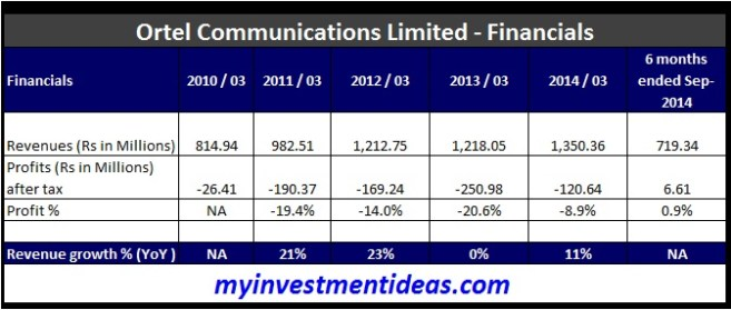 Ortel Communications IPO - Financials