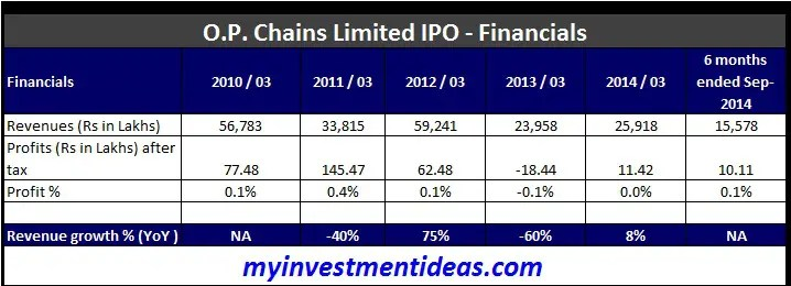 O.P.Chains Limited IPO-Financials