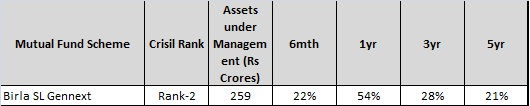 Best Performing diversifed mutual funds for 2015-Birla SL Gennext