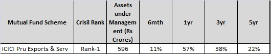 Best Performing diversifed mutual funds for 2015-ICICI Pru Exports and Services