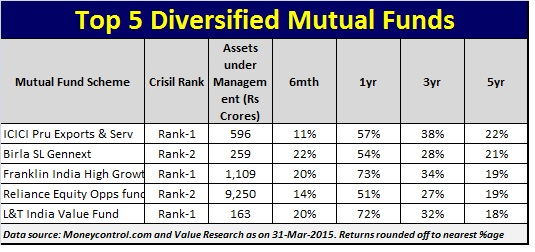 Best Performing diversifed mutual funds for 2015