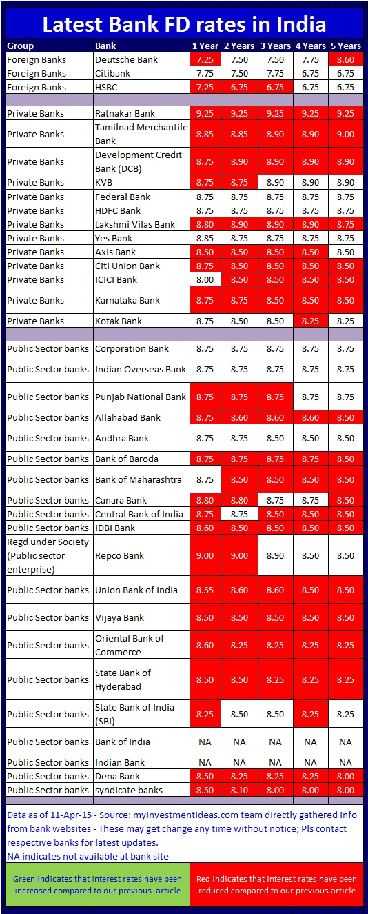 current fixed deposit interest rates of all banks in india