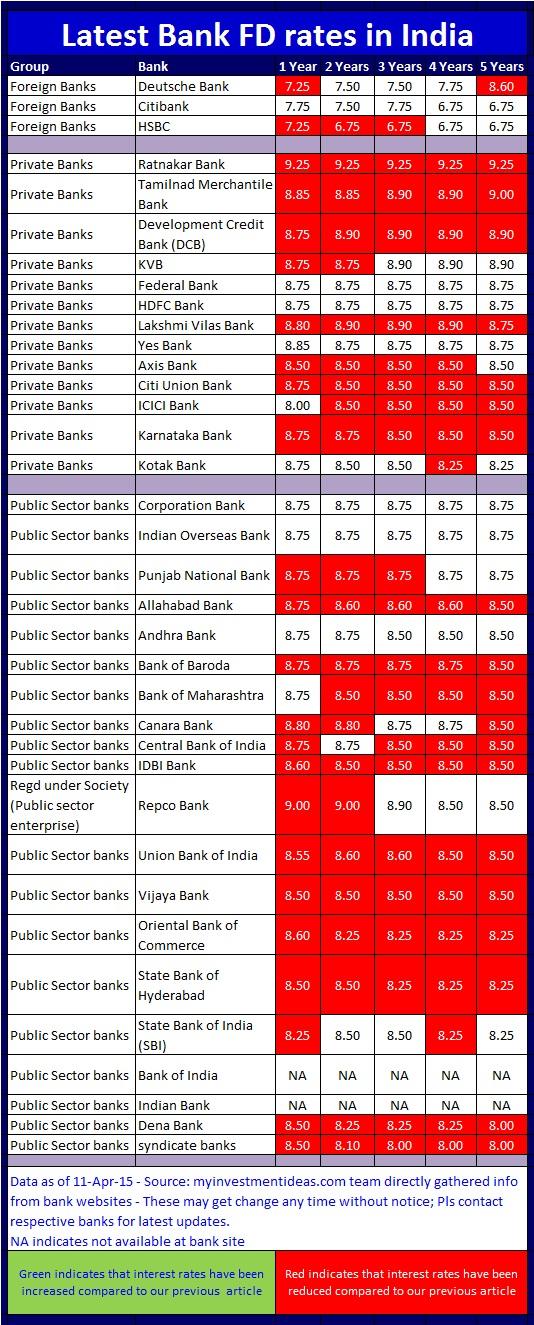 Latest Bank FD Interest Rates-April-2015; Bank Fixed Deposit Rates of April, 2015