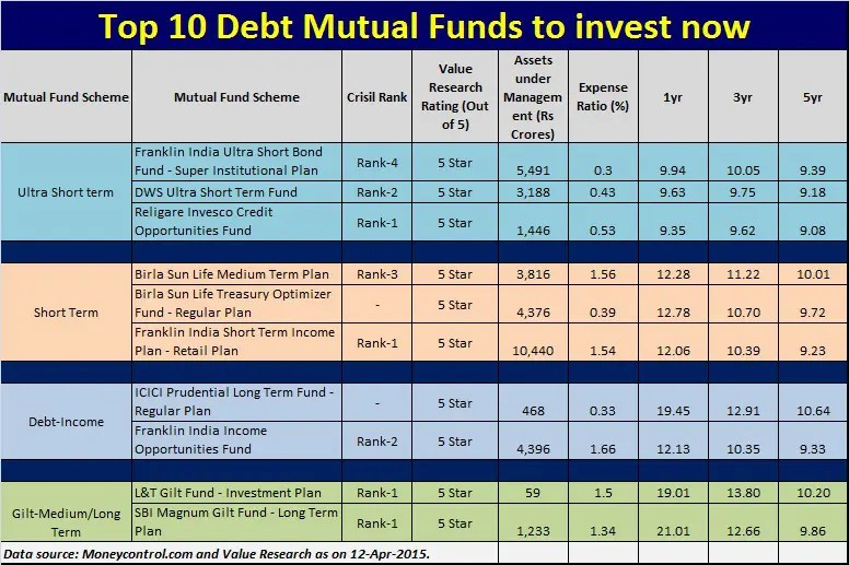Top 10 Debt Mutual funds to invest now April-2015