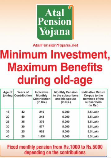 Atal Pension Yojana-Premiums