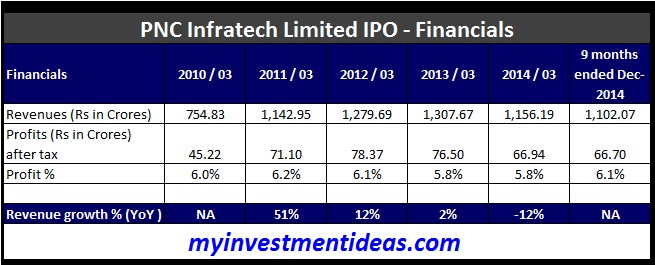 PNC Infratech IPO-Financials