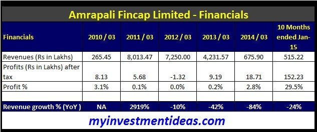Amrapali Fincap Ltd IPO-Financials