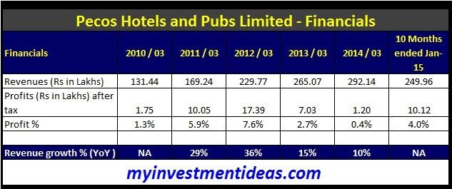 Pecos Hotels and Pubs Ltd IPO-Financials