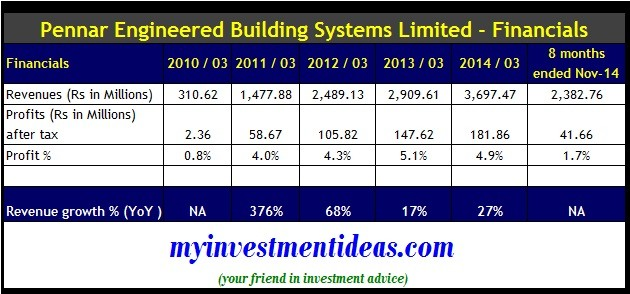 Pennar Engineered Building Systems IPO-Financials