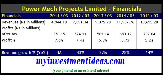 Power mech projects ipo