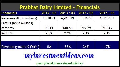 Prabhat Dairy Ltd IPO-Financials