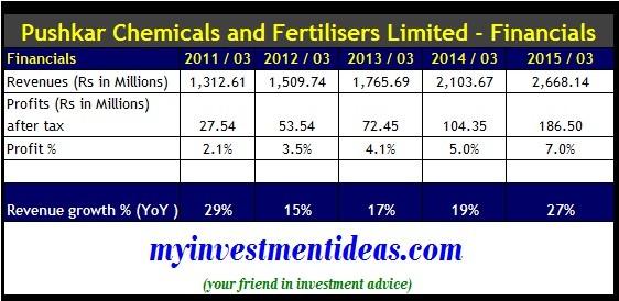 Shree Pushkar Chemicals and Fertilisers IPO-Financials