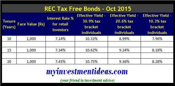 REC Tax Free bonds-Interest chart-Oct 2015