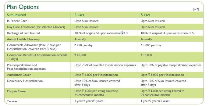 Religare Health Insurance-Care Freedom-Plan Options