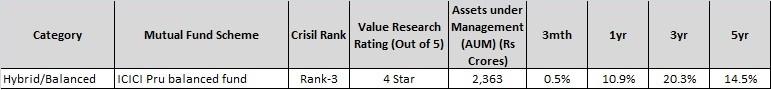 Top balanced Mutual Fund-icici balanced fund