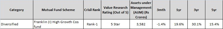 Top diversified Mutual Fund-franklin india growth co fund