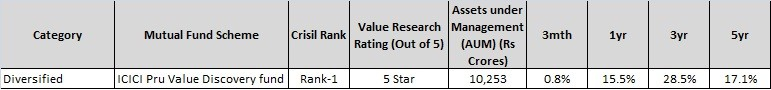 Top diversified Mutual Fund-icici value disc fund