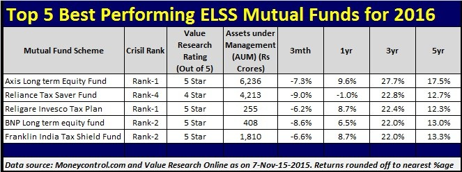 List of Top and Best Performing ELSS Tax Saving Mutual Funds for 2016